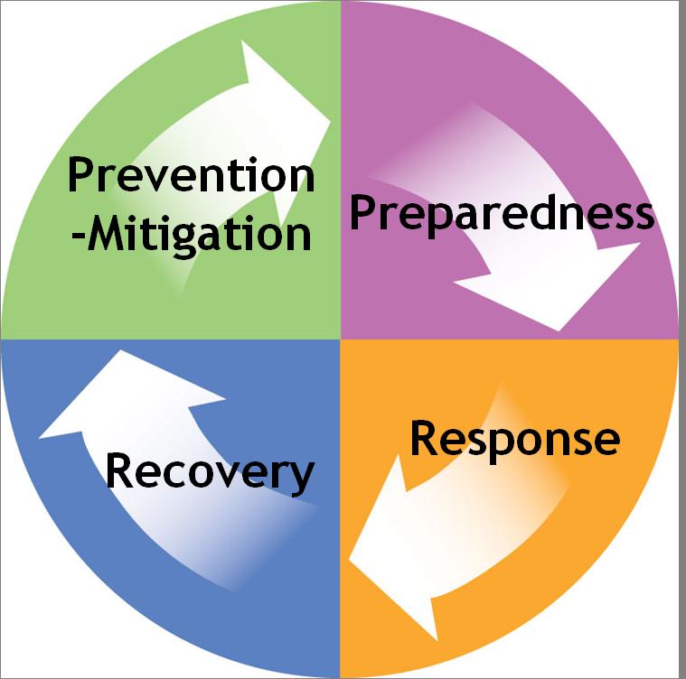 Emergency Management   City of Avondale